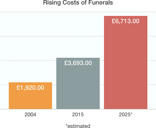 Rise in Funeral Costs